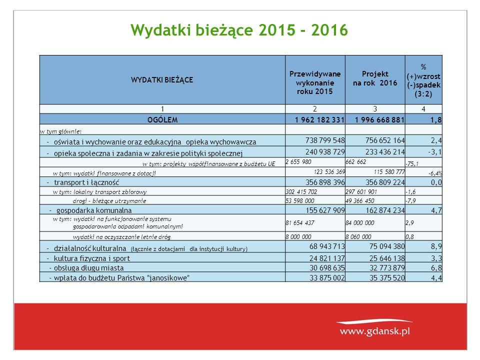 Wydatki bieżące 201 5 - 2016 WYDATKI BIEŻĄCE Przewidywane wykonanie roku 2015 Projekt na rok 2016 % (+)wzrost (-)spadek (3:2) 1234 OGÓŁEM1 962 182 3311 996 668 8811,8 w tym głównie: - oświata i wychowanie oraz edukacyjna opieka wychowawcza 738 799 548756 652 1642,4 - opieka społeczna i zadania w zakresie polityki społecznej 240 938 729233 436 214-3,1 w tym: projekty współfinansowane z budżetu UE 2 655 980662 -75,1 w tym: wydatki finansowane z dotacji 123 536 369115 580 777 -6,4% - transport i łączność356 898 396356 809 2240,0 w tym: lokalny transport zbiorowy302 415 702297 601 901-1,6 drogi - bieżące utrzymanie53 598 00049 366 450-7,9 - gospodarka komunalna155 627 909162 874 2344,7 w tym: wydatki na funkcjonowanie systemu gospodarowania odpadami komunalnymi 81 654 43784 000 0002,9 wydatki na oczyszczanie letnie dróg8 000 0008 060 0000,8 - działalność kulturalna (łącznie z dotacjami dla instytucji kultury) 68 943 71375 094 3808,9 - kultura fizyczna i sport24 821 13725 646 1383,3 - obsługa długu miasta30 698 63532 773 8796,8 - wpłata do budżetu Państwa janosikowe 33 875 00235 375 5204,4