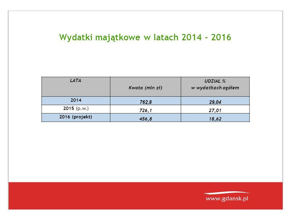 Wydatki majątkowe w latach 2014 - 2016 LATA Kwota (mln zł) UDZIAŁ % w wydatkach ogółem 2014 762,829,04 2015 (p.w. ) 726,127,01 2016 (projekt) 456,818,