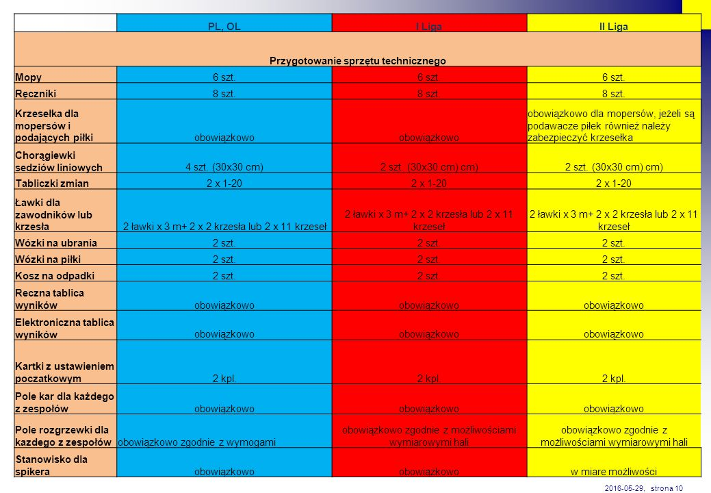 PL, OLI LigaII Liga Przygotowanie sprzętu technicznego Mopy6 szt. Ręczniki8 szt. Krzesełka dla mopersów i podających piłkiobowiązkowo obowiązkowo dla