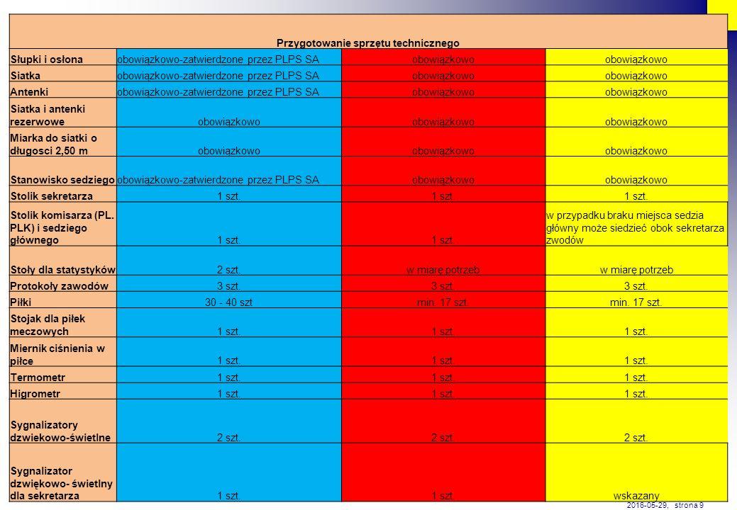 Przygotowanie sprzętu technicznego Słupki i osłonaobowiązkowo-zatwierdzone przez PLPS SAobowiązkowo Siatkaobowiązkowo-zatwierdzone przez PLPS SAobowiązkowo Antenkiobowiązkowo-zatwierdzone przez PLPS SAobowiązkowo Siatka i antenki rezerwoweobowiązkowo Miarka do siatki o długosci 2,50 mobowiązkowo Stanowisko sedziegoobowiązkowo-zatwierdzone przez PLPS SAobowiązkowo Stolik sekretarza1 szt.