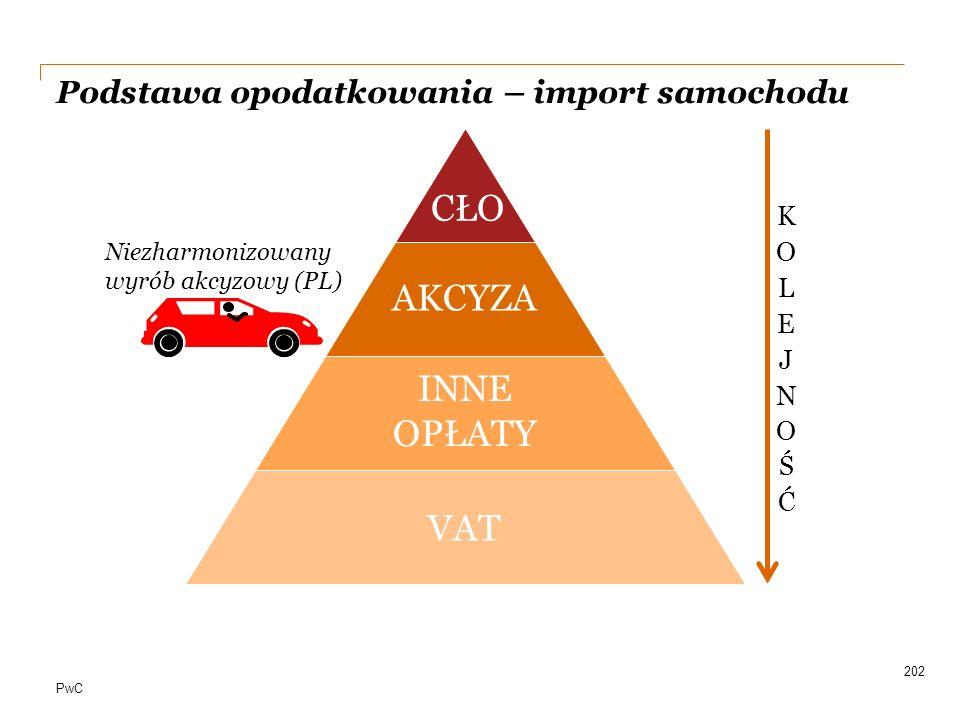 PwC Podstawa opodatkowania – import samochodu 202 CŁO AKCYZA INNE OPŁATY VAT Niezharmonizowany wyrób akcyzowy (PL)