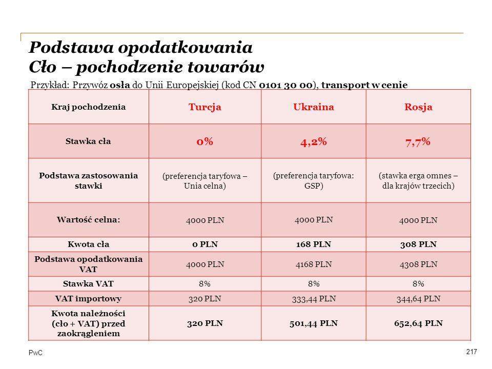 PwC 217 Kraj pochodzenia TurcjaUkrainaRosja Stawka cła 0%4,2%7,7% Podstawa zastosowania stawki (preferencja taryfowa – Unia celna) (preferencja taryfo