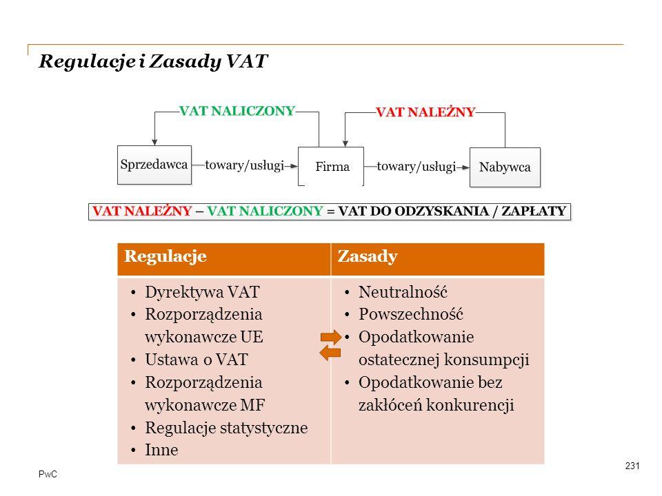 PwC Regulacje i Zasady VAT 231 RegulacjeZasady Dyrektywa VAT Rozporządzenia wykonawcze UE Ustawa o VAT Rozporządzenia wykonawcze MF Regulacje statysty
