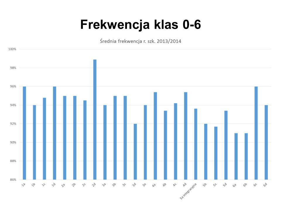 Frekwencja klas 0-6