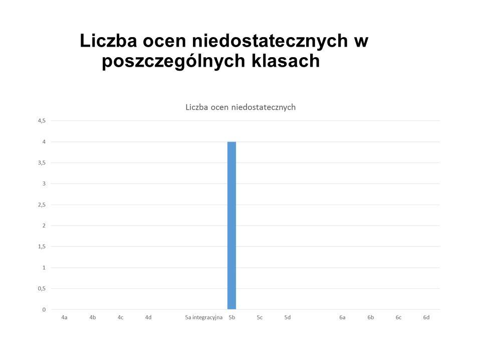 Liczba ocen niedostatecznych w poszczególnych klasach