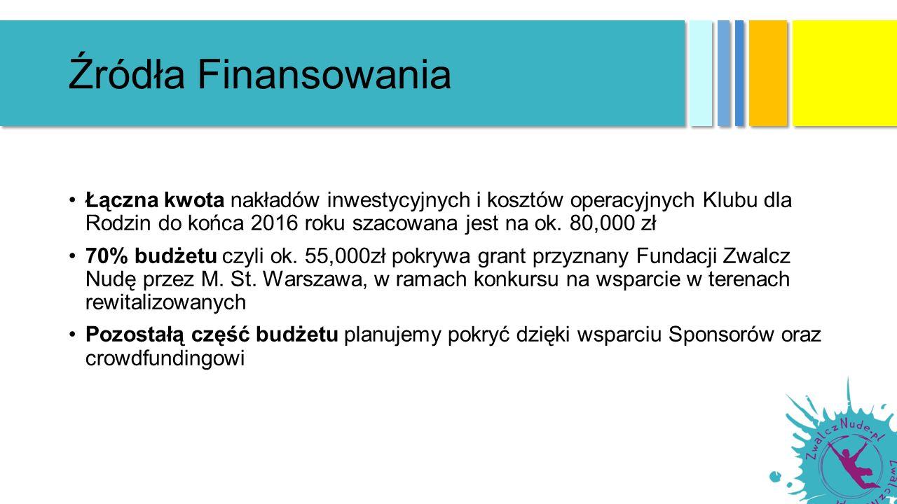 Źródła Finansowania Łączna kwota nakładów inwestycyjnych i kosztów operacyjnych Klubu dla Rodzin do końca 2016 roku szacowana jest na ok.