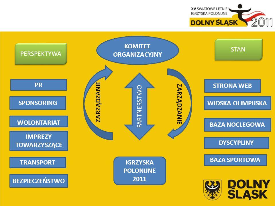 PR WOLONTARIAT SPONSORING STRONA WEB IMPREZY TOWARZYSZĄCE DYSCYPLINY BAZA SPORTOWA BAZA NOCLEGOWA TRANSPORT BEZPIECZEŃSTWO WIOSKA OLIMPIJSKA PARTNERSTWO KOMITET ORGANIZACYJNY IGRZYSKA POLONIJNE 2011 ZARZĄDZANIE STAN PERSPEKTYWA