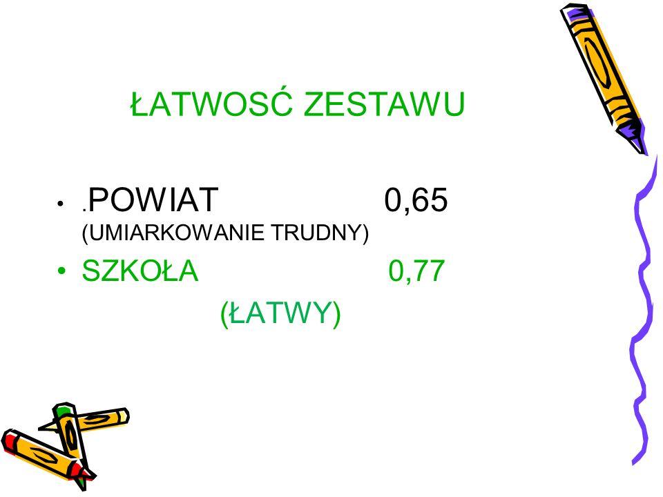 ŁATWOSĆ ZESTAWU. POWIAT 0,65 (UMIARKOWANIE TRUDNY) SZKOŁA0, 77 ( ŁATWY )