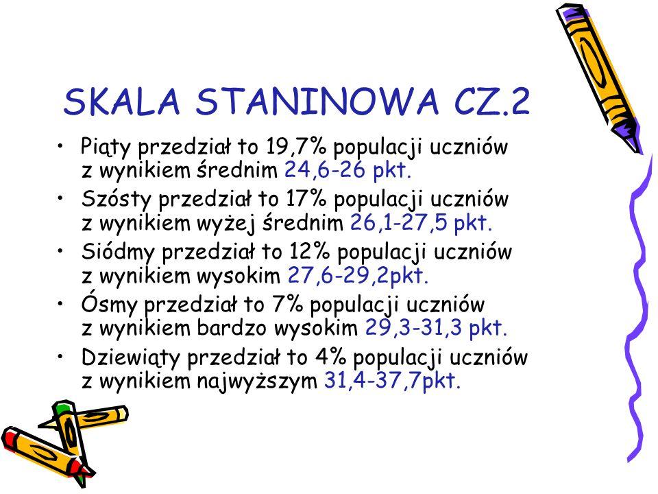 SKALA STANINOWA CZ.2 Piąty przedział to 19,7% populacji uczniów z wynikiem średnim 24,6-26 pkt.