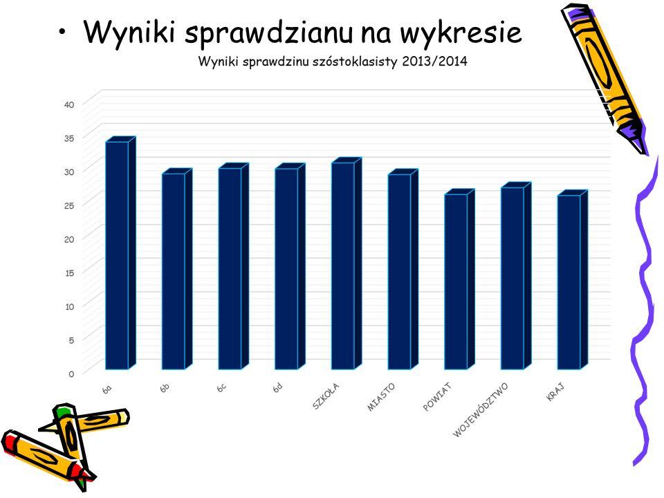 Wyniki sprawdzianu na wykresie