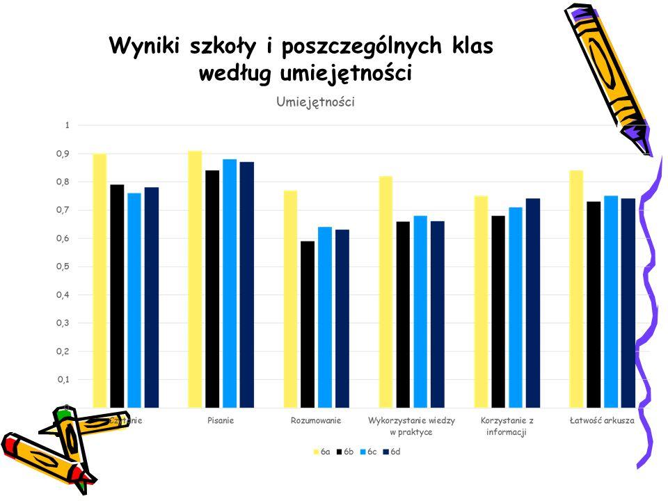 Wyniki szkoły i poszczególnych klas według umiejętności