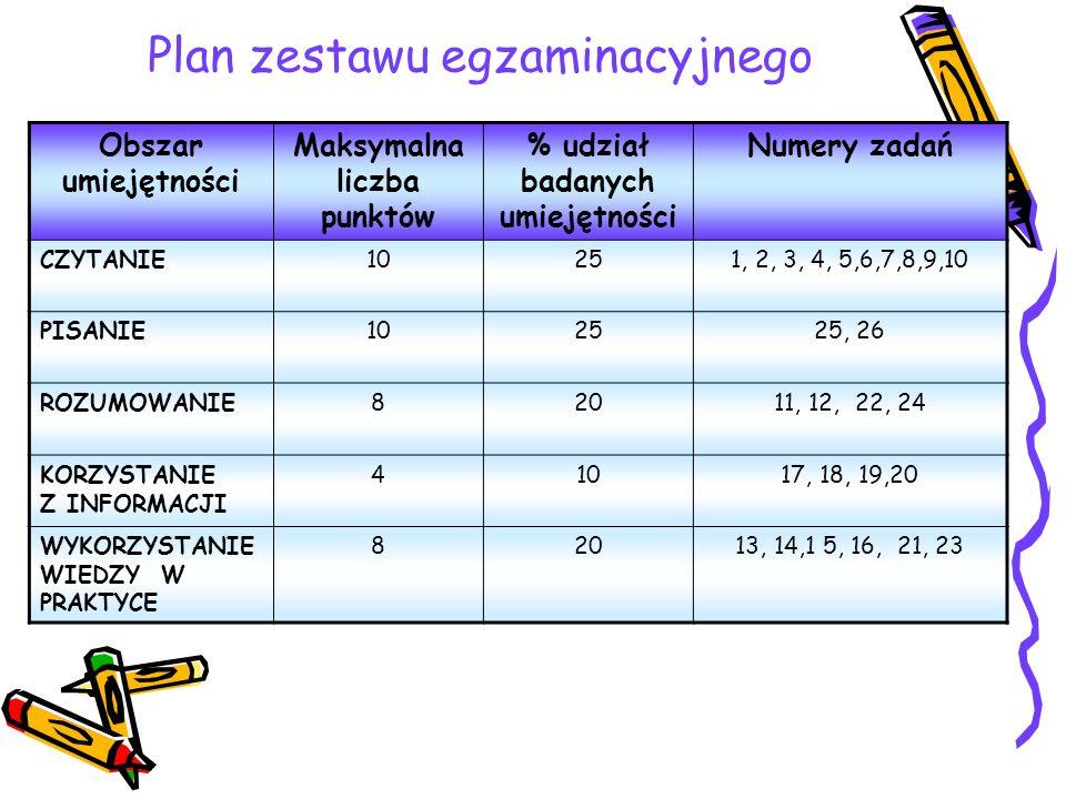 Plan zestawu egzaminacyjnego Obszar umiejętności Maksymalna liczba punktów % udział badanych umiejętności Numery zadań CZYTANIE10251, 2, 3, 4, 5,6,7,8,9,10 PISANIE102525, 26 ROZUMOWANIE82011, 12, 22, 24 KORZYSTANIE Z INFORMACJI 41017, 18, 19,20 WYKORZYSTANIE WIEDZY W PRAKTYCE 82013, 14,1 5, 16, 21, 23