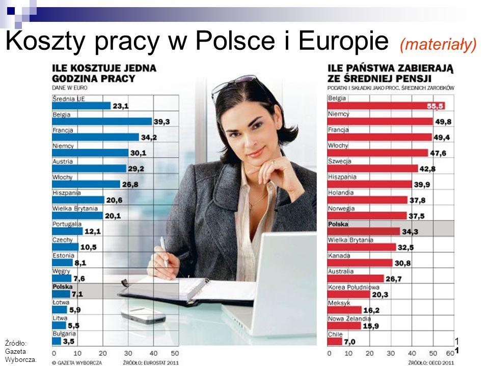 21 Koszty pracy w Polsce i Europie (materiały) Źródło: Gazeta Wyborcza.
