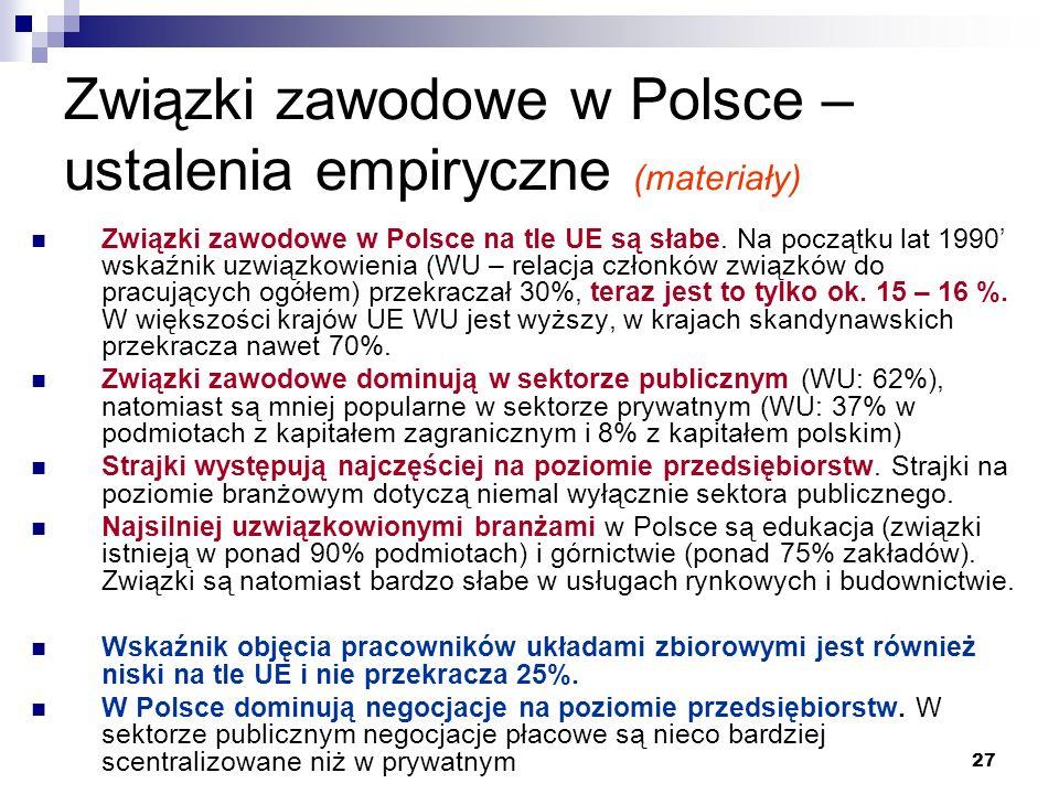27 Związki zawodowe w Polsce – ustalenia empiryczne (materiały) Związki zawodowe w Polsce na tle UE są słabe.