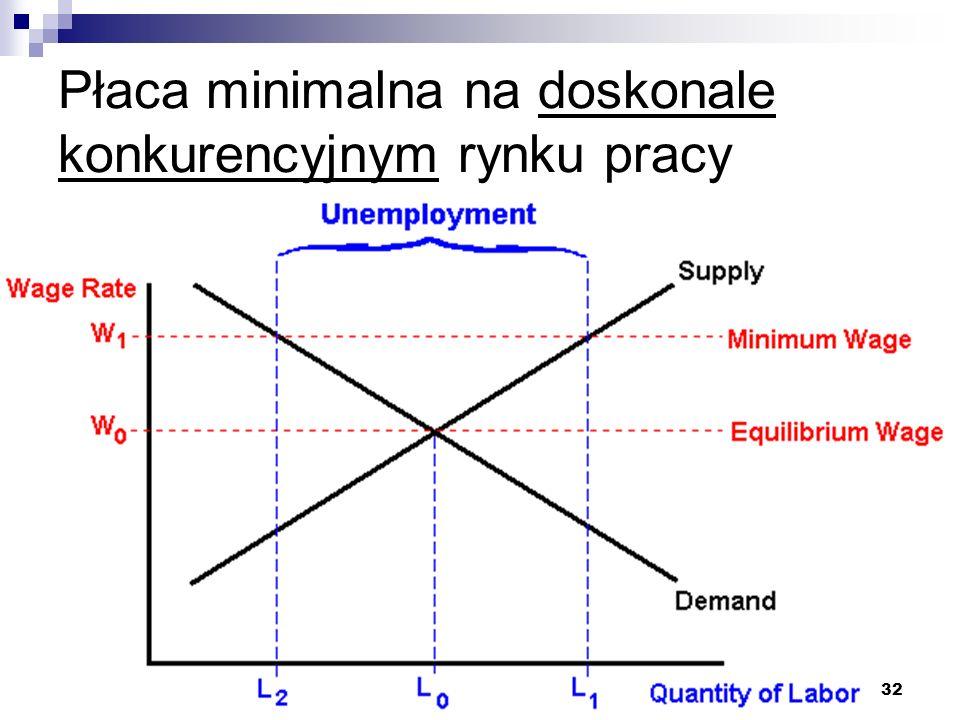 32 Płaca minimalna na doskonale konkurencyjnym rynku pracy