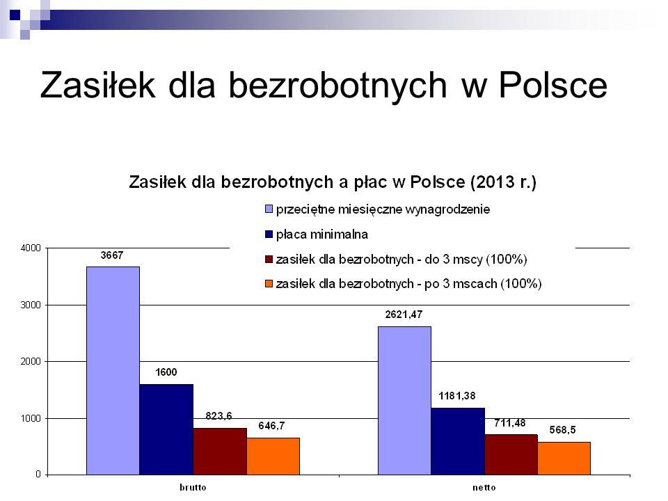 42 Zasiłek dla bezrobotnych w Polsce