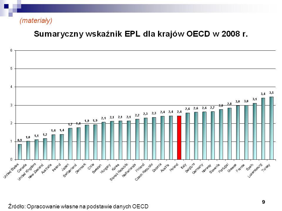 9 Źródło: Opracowanie własne na podstawie danych OECD (materiały)