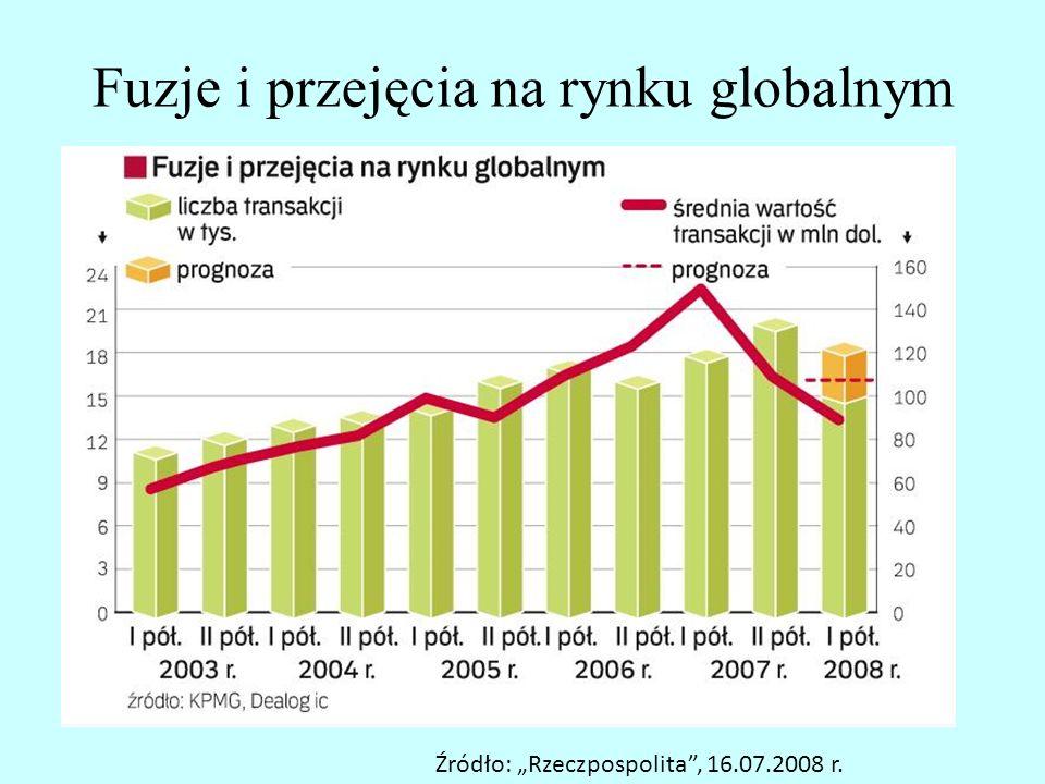 Wartość fuzji i przejęć na świecie w latach 1990-2007 Źródło: Raporty: KPMG, Dealogic, Bain&Company, PwC