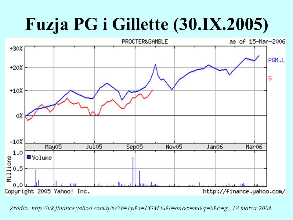 Kurs akcji (w USD) koncernu DaimlerChrysler AG w perspektywie dwuletniej Źródło: internet: www.finance.yahoo.com, 13.01.2001