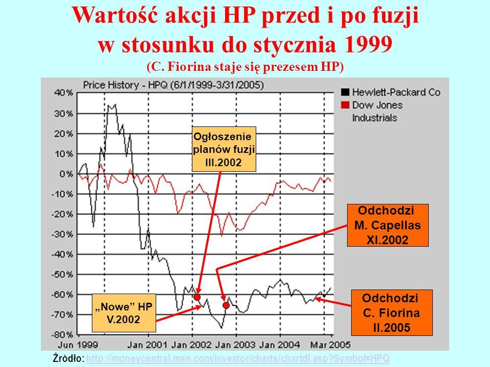 Wartość akcji HP przed i po fuzji w stosunku do stycznia 2002 Źródło: http://moneycentral.msn.com/investor/charts/chartdl.asp?Symbol=HPQhttp://moneycentral.msn.com/investor/charts/chartdl.asp?Symbol=HPQ Odchodzi M.