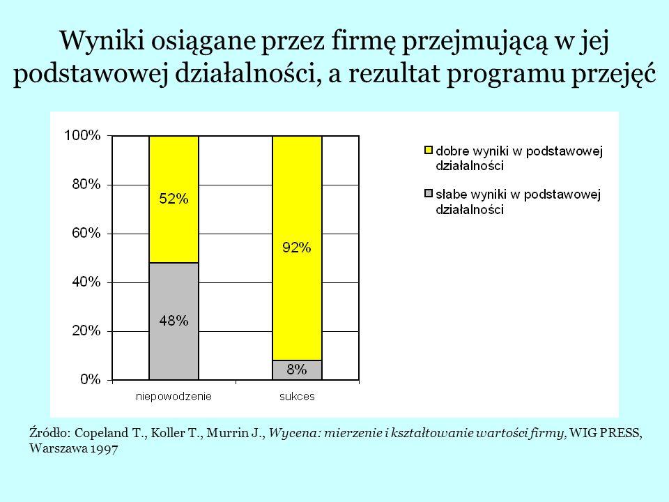 Odsetek sukcesów i niepowodzeń według rodzaju przejęcia Źródło: Copeland T., Koller T., Murrin J., Wycena: mierzenie i kształtowanie wartości firmy, WIG PRESS, Warszawa 1997