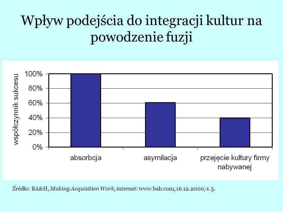 Wyniki osiągane przez firmę przejmującą w jej podstawowej działalności, a rezultat programu przejęć Źródło: Copeland T., Koller T., Murrin J., Wycena: mierzenie i kształtowanie wartości firmy, WIG PRESS, Warszawa 1997