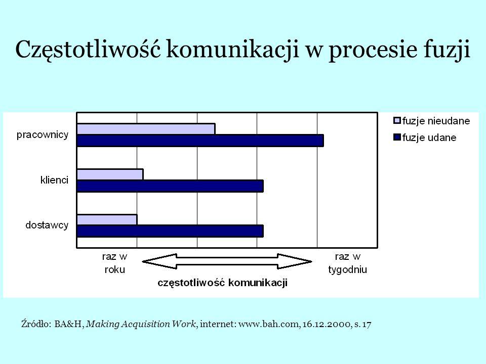 Wpływ podejścia do integracji kultur na powodzenie fuzji Źródło: BA&H, Making Acquisition Work, internet: www.bah.com, 16.12.2000, s.