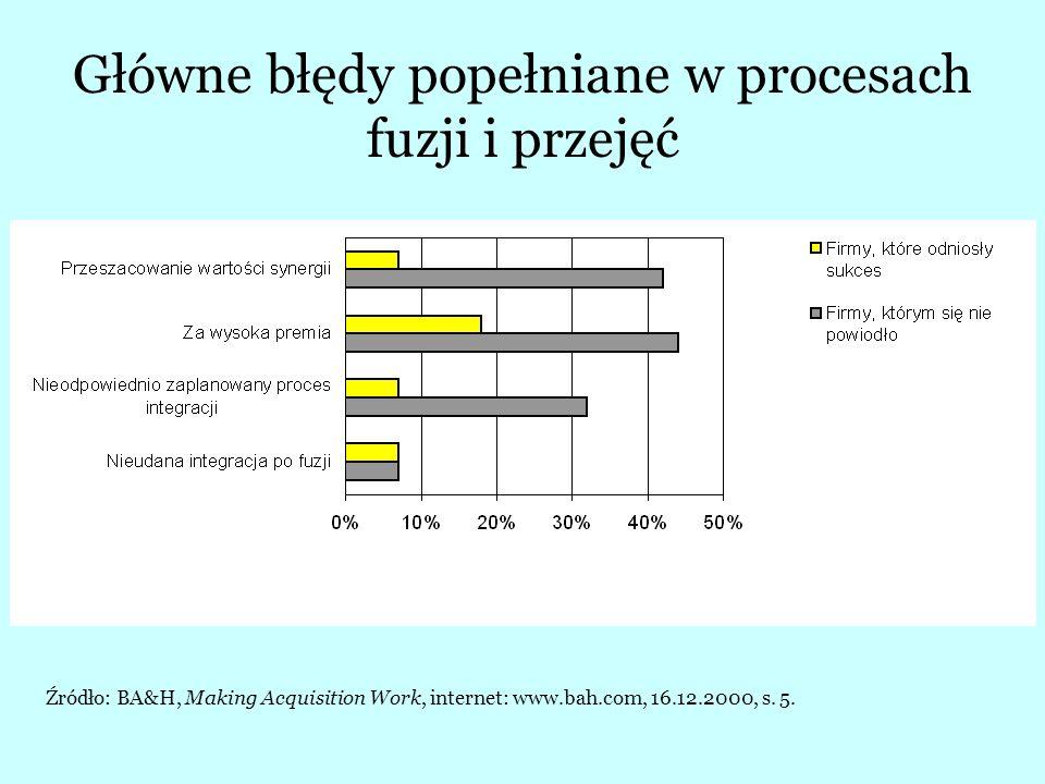 Częstotliwość komunikacji w procesie fuzji Źródło: BA&H, Making Acquisition Work, internet: www.bah.com, 16.12.2000, s.