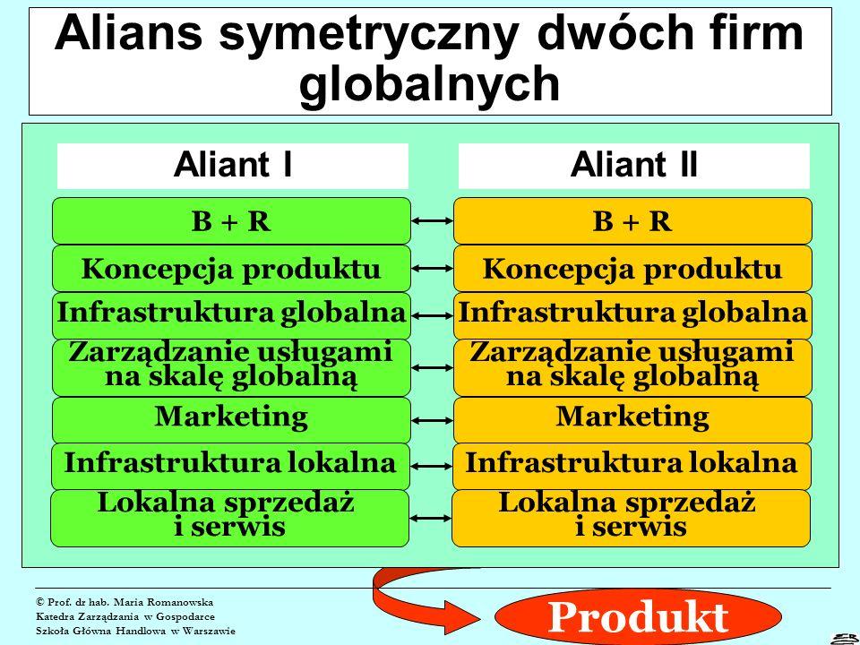 Alianse technologiczne © Prof. dr hab.