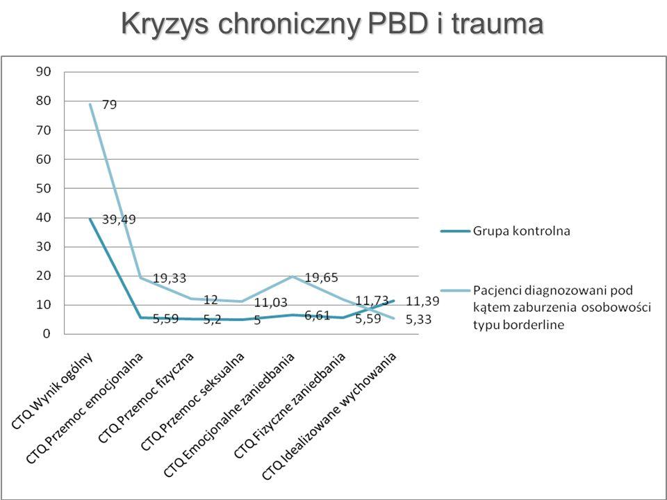 Kryzys chroniczny PBD i trauma