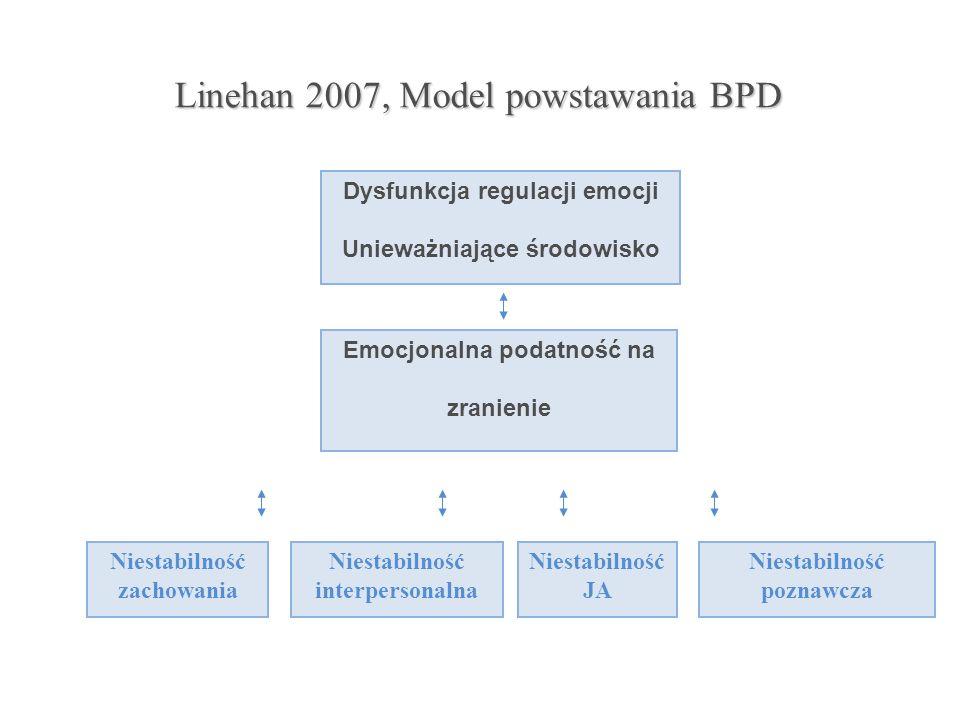 Linehan 2007, Model powstawania BPD Dysfunkcja regulacji emocji Unieważniające środowisko Emocjonalna podatność na zranienie Niestabilność zachowania