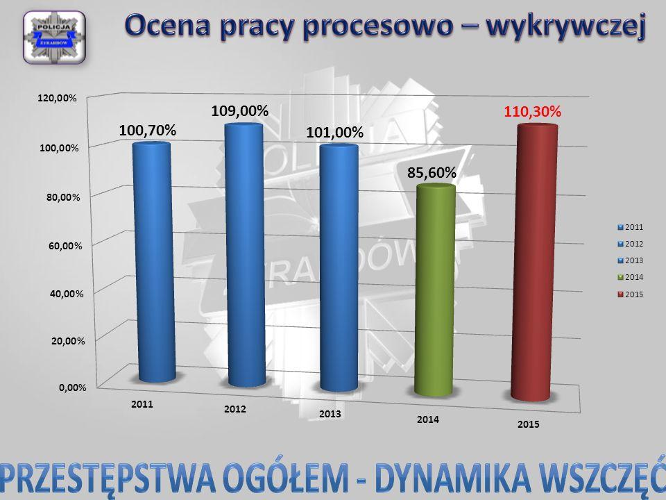 W dniu 31.10.2015 roku w jednym ze zbiorników wodnych na terenie gminy Radziejowice ujawniono zwłoki młodego mężczyzny licznymi z obrażeniami głowy.