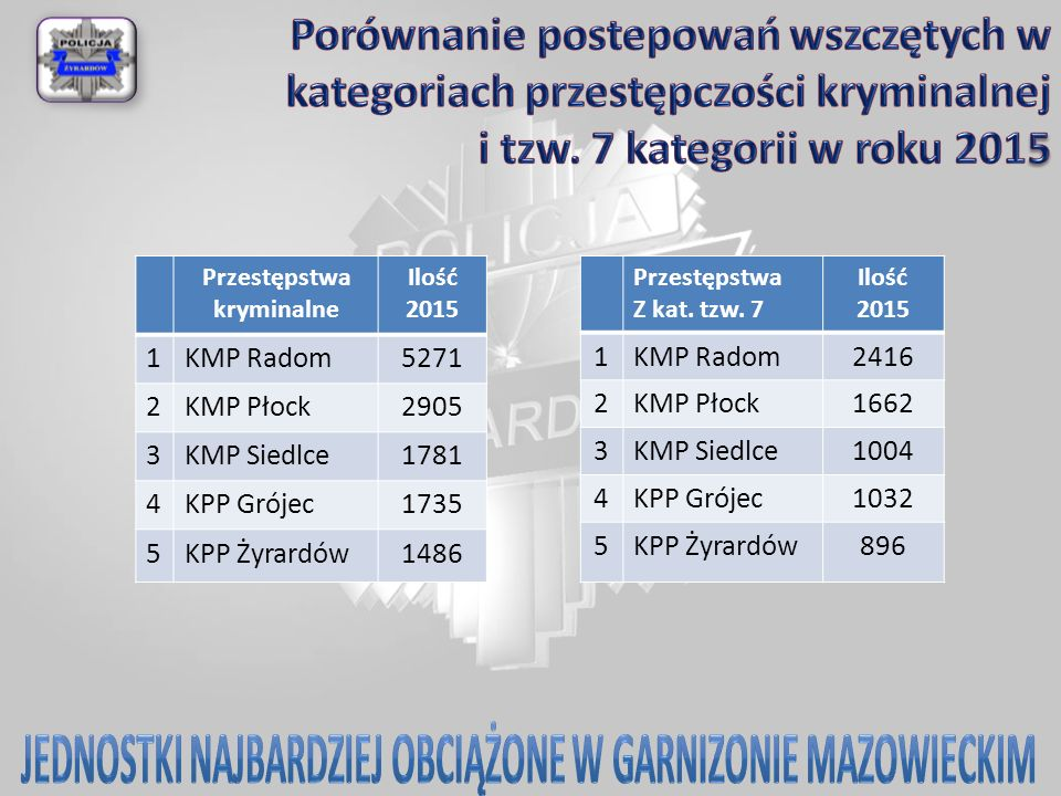 Przestępstwa kryminalne Ilość 2015 1KMP Radom5271 2KMP Płock2905 3KMP Siedlce1781 4KPP Grójec1735 5KPP Żyrardów1486 Przestępstwa Z kat. tzw. 7 Ilość 2