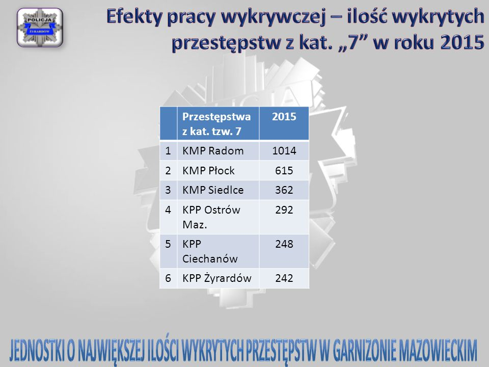 Przestępstwa z kat. tzw. 7 2015 1KMP Radom1014 2KMP Płock615 3KMP Siedlce362 4KPP Ostrów Maz. 292 5KPP Ciechanów 248 6KPP Żyrardów242