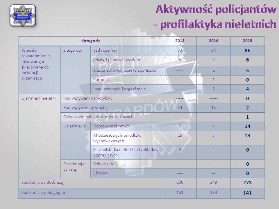 Kategorie201320142015 Wnioski, zawiadomienia, interwencje skierowane do instytucji i organizacji Z tego do:Sąd rodzinny7364 86 Szkoły i placówki oświa