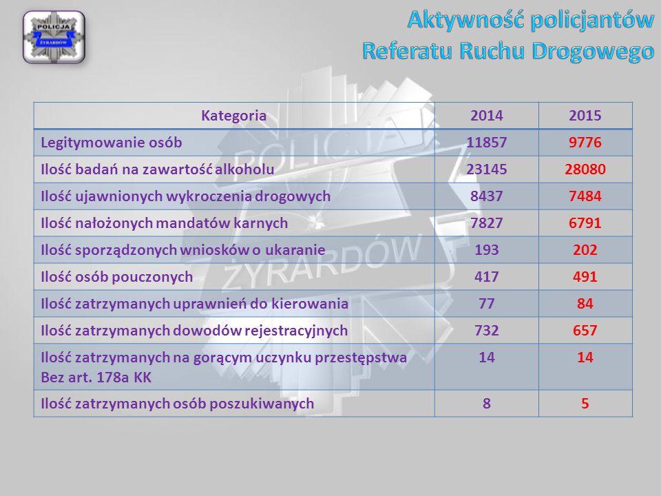 Kategoria20142015 Legitymowanie osób118579776 Ilość badań na zawartość alkoholu2314528080 Ilość ujawnionych wykroczenia drogowych84377484 Ilość nałożonych mandatów karnych78276791 Ilość sporządzonych wniosków o ukaranie193202 Ilość osób pouczonych417491 Ilość zatrzymanych uprawnień do kierowania7784 Ilość zatrzymanych dowodów rejestracyjnych732657 Ilość zatrzymanych na gorącym uczynku przestępstwa Bez art.