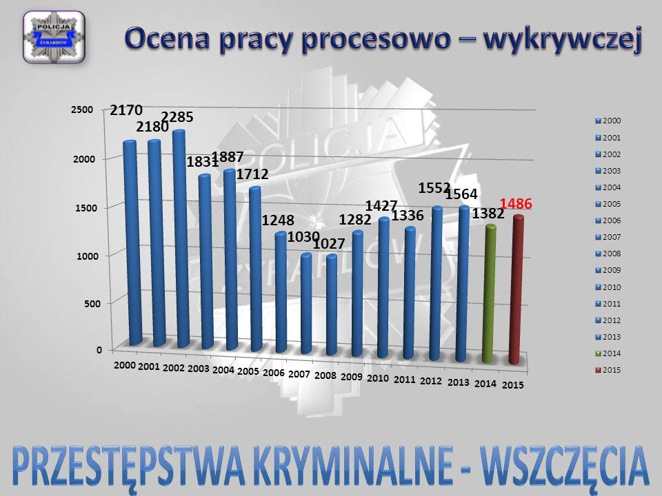 Konkurs na maskotkę KWP zs. w Radomiu