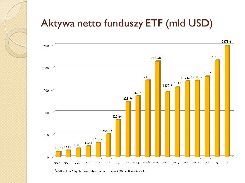 Aktywa netto funduszy ETF (mld USD) Źródło: The CityUk Fund Management Report 2014, BlackRock Inc.