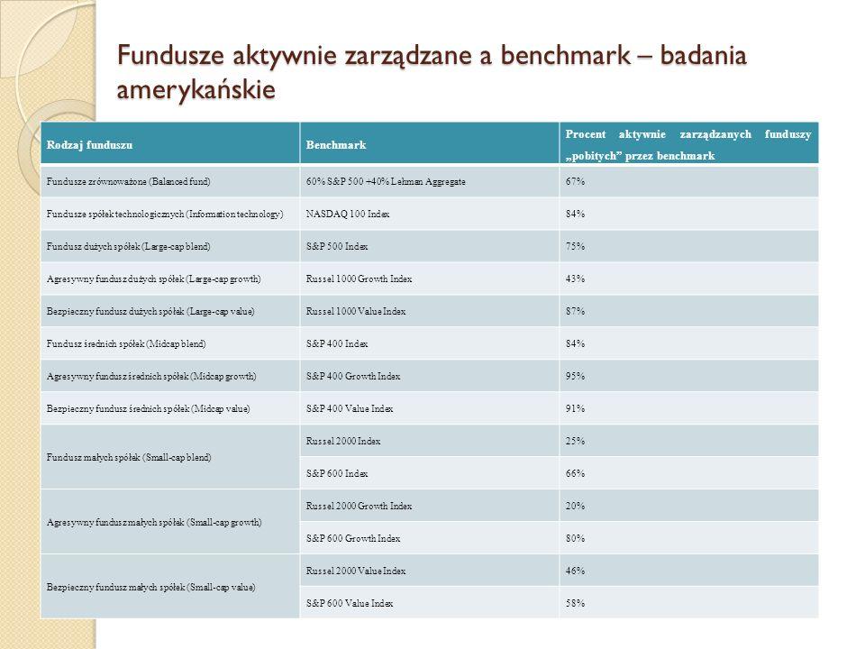 """Fundusze aktywnie zarządzane a benchmark – badania amerykańskie Rodzaj funduszuBenchmark Procent aktywnie zarządzanych funduszy """"pobitych przez benchmark Fundusze zrównoważone (Balanced fund)60% S&P 500 +40% Lehman Aggregate67% Fundusze spółek technologicznych (Information technology)NASDAQ 100 Index84% Fundusz dużych spółek (Large-cap blend)S&P 500 Index75% Agresywny fundusz dużych spółek (Large-cap growth)Russel 1000 Growth Index43% Bezpieczny fundusz dużych spółek (Large-cap value)Russel 1000 Value Index87% Fundusz średnich spółek (Midcap blend)S&P 400 Index84% Agresywny fundusz średnich spółek (Midcap growth)S&P 400 Growth Index95% Bezpieczny fundusz średnich spółek (Midcap value)S&P 400 Value Index91% Fundusz małych spółek (Small-cap blend) Russel 2000 Index25% S&P 600 Index66% Agresywny fundusz małych spółek (Small-cap growth) Russel 2000 Growth Index20% S&P 600 Growth Index80% Bezpieczny fundusz małych spółek (Small-cap value) Russel 2000 Value Index46% S&P 600 Value Index58%"""