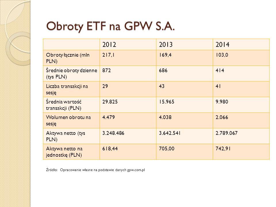 Obroty ETF na GPW S.A.