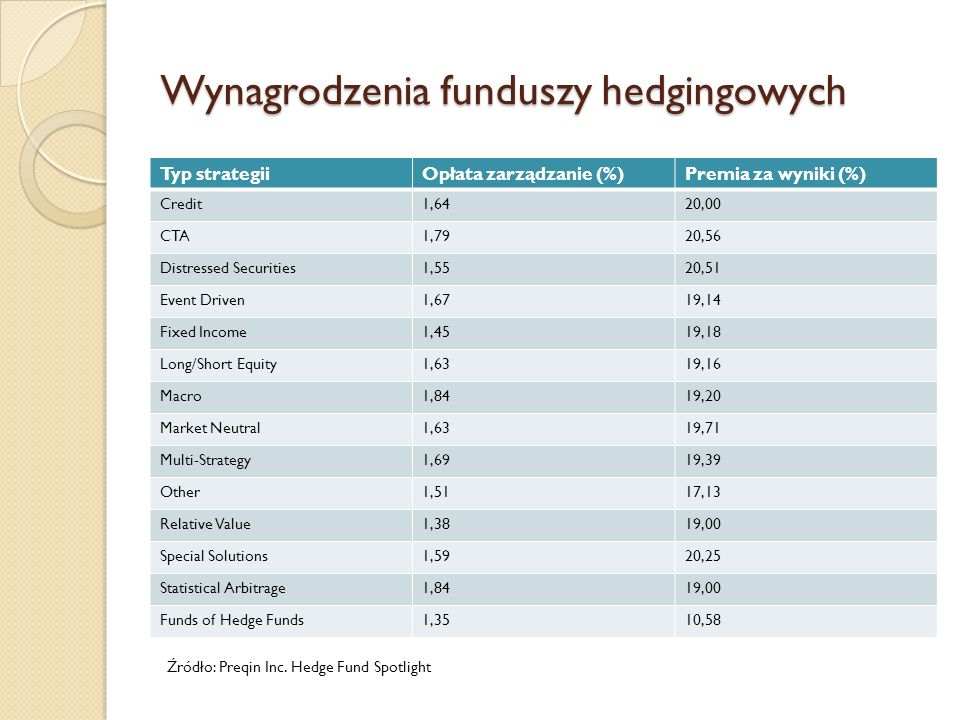 Wynagrodzenia funduszy hedgingowych Typ strategiiOpłata zarządzanie (%)Premia za wyniki (%) Credit1,6420,00 CTA1,7920,56 Distressed Securities1,5520,51 Event Driven1,6719,14 Fixed Income1,4519,18 Long/Short Equity1,6319,16 Macro1,8419,20 Market Neutral1,6319,71 Multi-Strategy1,6919,39 Other1,5117,13 Relative Value1,3819,00 Special Solutions1,5920,25 Statistical Arbitrage1,8419,00 Funds of Hedge Funds1,3510,58 Źródło: Preqin Inc.