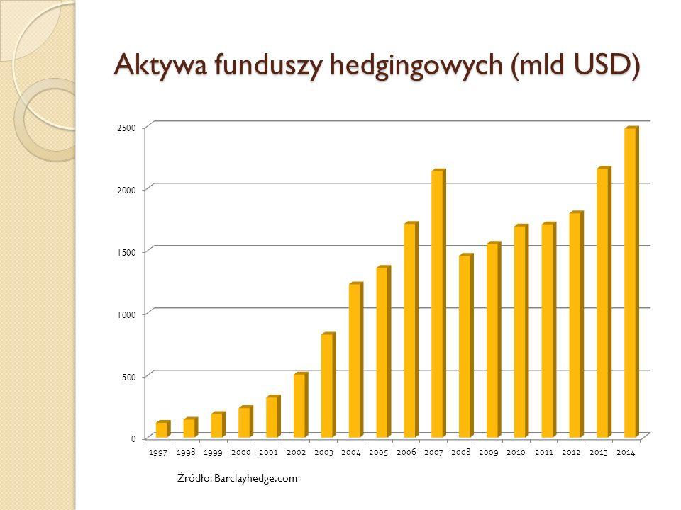 Aktywa funduszy hedgingowych (mld USD) Źródło: Barclayhedge.com