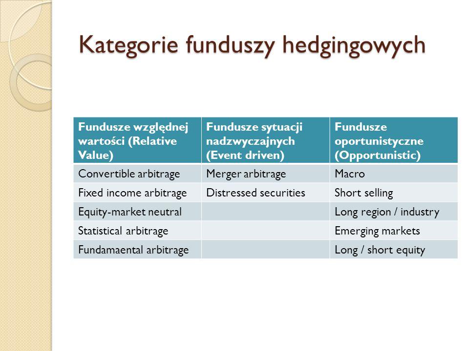 Kategorie funduszy hedgingowych Fundusze względnej wartości (Relative Value) Fundusze sytuacji nadzwyczajnych (Event driven) Fundusze oportunistyczne (Opportunistic) Convertible arbitrageMerger arbitrageMacro Fixed income arbitrageDistressed securitiesShort selling Equity-market neutralLong region / industry Statistical arbitrageEmerging markets Fundamaental arbitrageLong / short equity