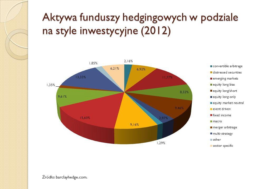 Aktywa funduszy hedgingowych w podziale na style inwestycyjne (2012) Źródło: barclayhedge.com.