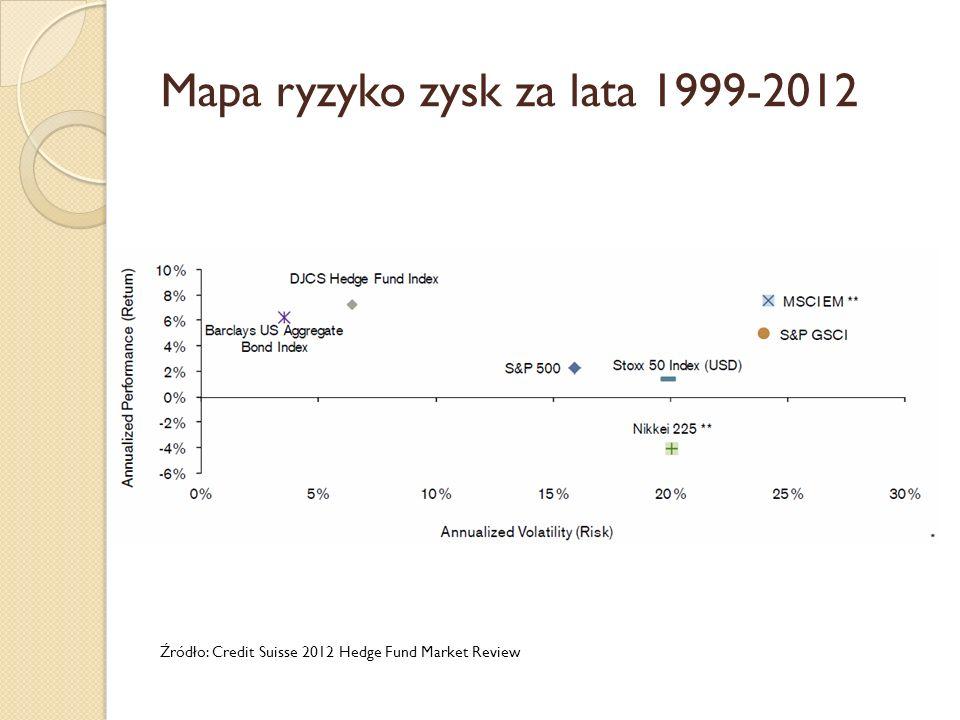 Mapa ryzyko zysk za lata 1999-2012 Źródło: Credit Suisse 2012 Hedge Fund Market Review