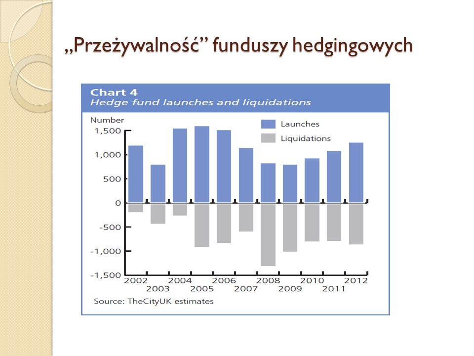 """""""Przeżywalność funduszy hedgingowych"""