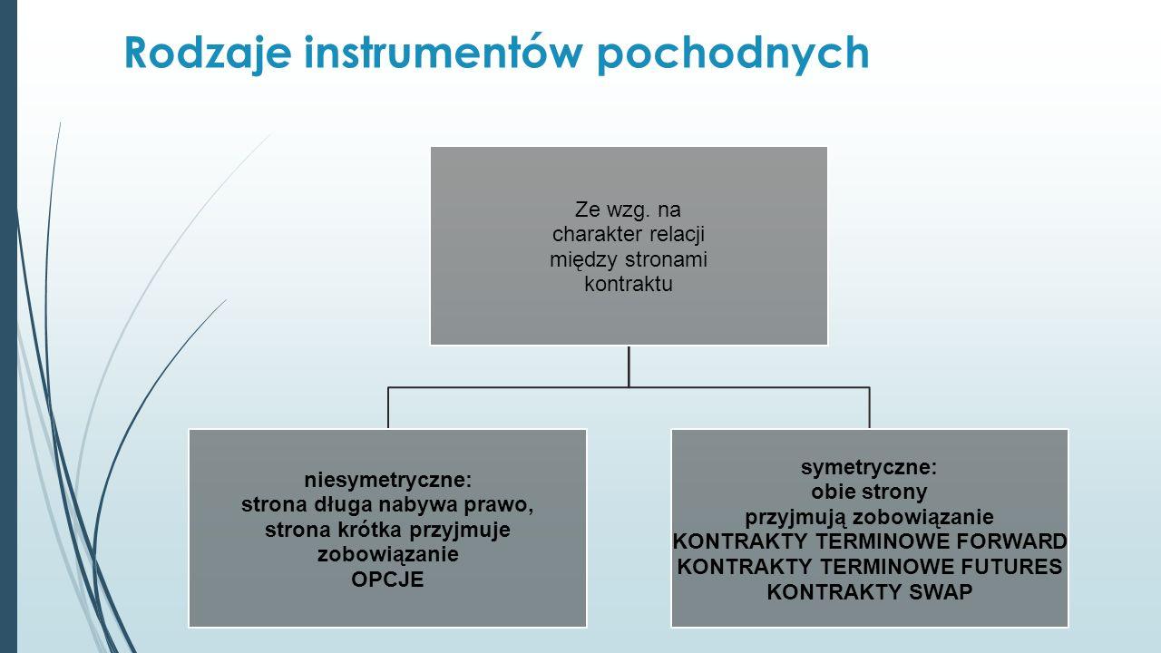 Rodzaje instrumentów pochodnych Ze wzg.