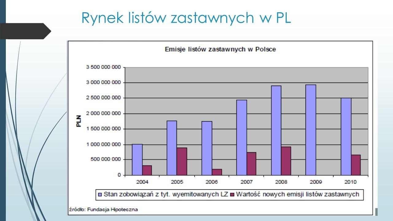 Rynek listów zastawnych w PL