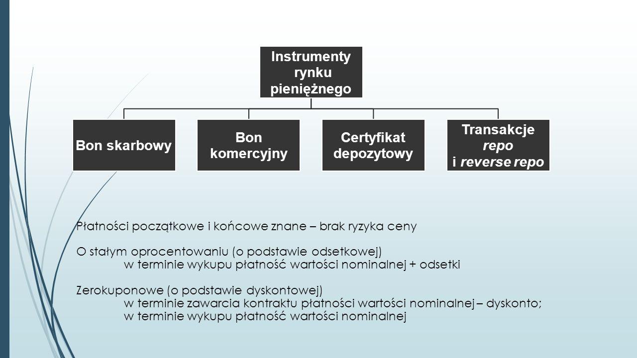 Instrumenty rynku pieniężnego Bon skarbowy Bon komercyjny Certyfikat depozytowy Transakcje repo i reverse repo Płatności początkowe i końcowe znane – brak ryzyka ceny O stałym oprocentowaniu (o podstawie odsetkowej) w terminie wykupu płatność wartości nominalnej + odsetki Zerokuponowe (o podstawie dyskontowej) w terminie zawarcia kontraktu płatności wartości nominalnej – dyskonto; w terminie wykupu płatność wartości nominalnej
