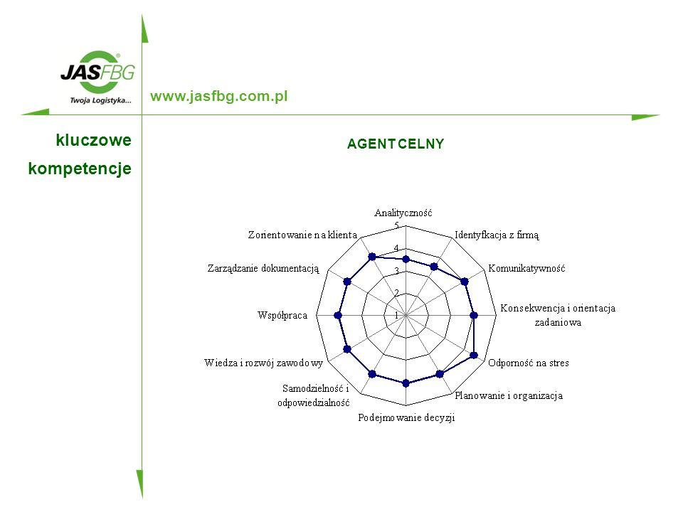 www.jasfbg.com.pl AGENT CELNY kluczowe kompetencje